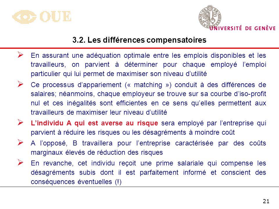 20 3.2. Les différences compensatoires w D N M w AX w BY D AX D BY X X Y Y D