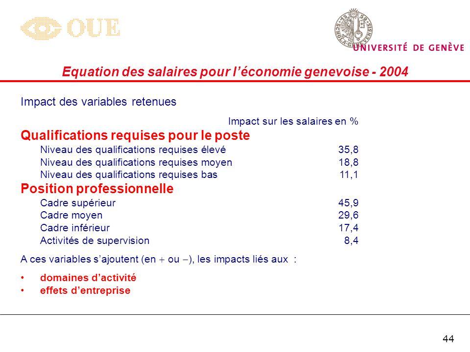 43 Equation des salaires pour léconomie genevoise - 2004 Impact des variables retenues Impact sur les salaires en %* Formation Université21,4 HES 16,4