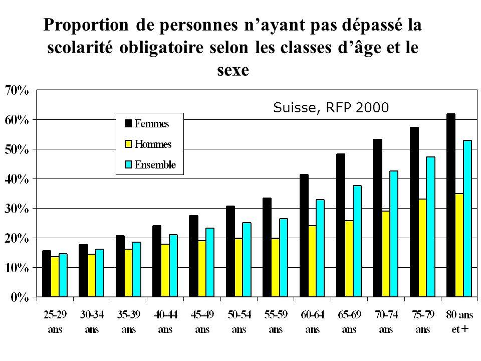 Origine des inégalités : Niveau de Formation Genève, RFP 2000