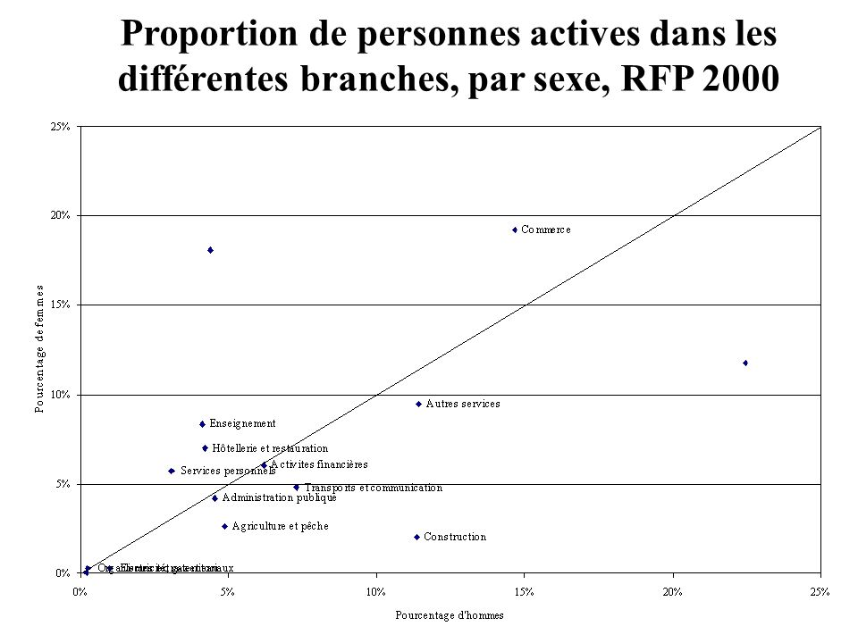 71 Origine des inégalités : Ségrégation au niveau des positions hiérarchiques PRIVE LSE, 2000