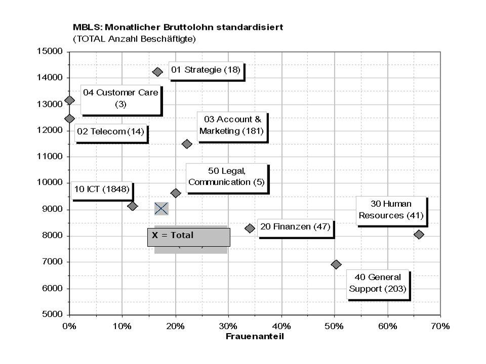 Proportion de personnes actives dans les différentes branches, par sexe, RFP 2000