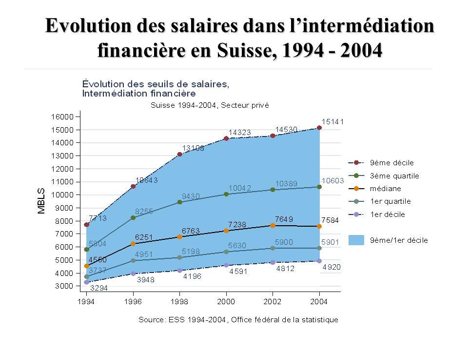 Evolution des salaires dans lhorlogerie suisse, 1994 - 2004