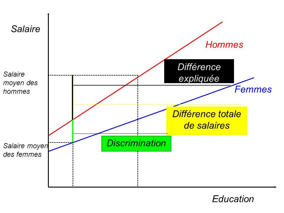 94 Si on effectue deux régressions séparées pour les femmes et les hommes, on peut mesurer limportance et lorigine de la discrimination salariale à le