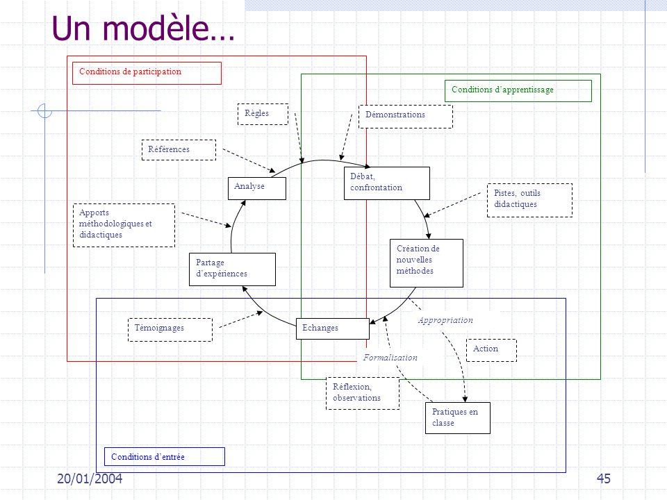 20/01/200445 Un modèle… Conditions dentrée Conditions dapprentissage Conditions de participation Echanges Création de nouvelles méthodes Débat, confro