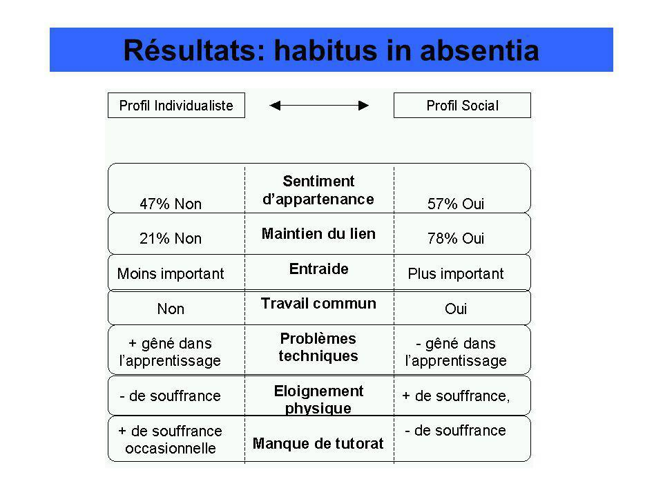 Résultats: habitus in absentia