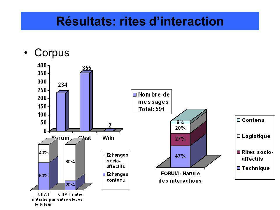 Résultats: rites dinteraction Corpus