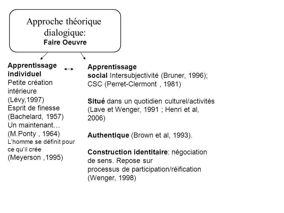Approche théorique dialogique: Faire Oeuvre Apprentissage individuel Petite création intérieure (Lévy,1997) Esprit de finesse (Bachelard, 1957) Un maintenant… (M.Ponty, 1964) Lhomme se définit pour ce quil crée (Meyerson,1995) Apprentissage social Intersubjectivité (Bruner, 1996); CSC (Perret-Clermont, 1981) Situé dans un quotidien culturel/activités (Lave et Wenger, 1991 ; Henri et al, 2006) Authentique (Brown et al, 1993).