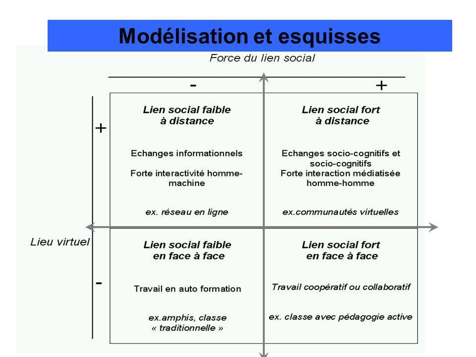 Modélisation et esquisses