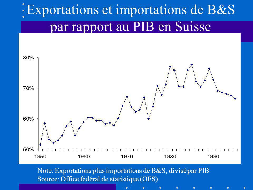 Direction des exportations mondiales (en pourcentage du total mondial)