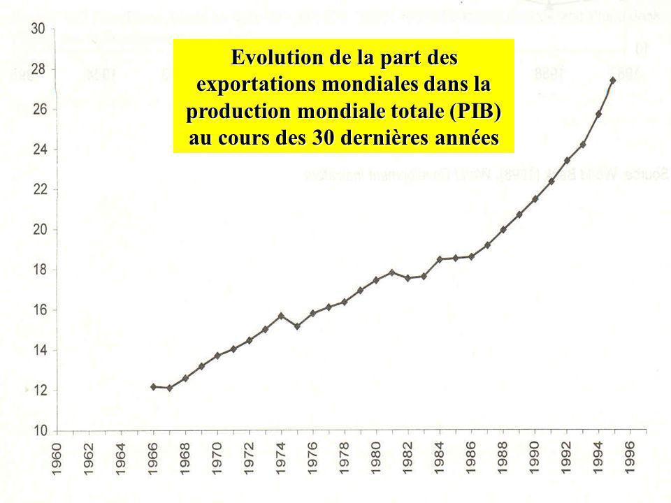 Evolution de la part des exportations mondiales dans la production mondiale totale (PIB) au cours des 30 dernières années