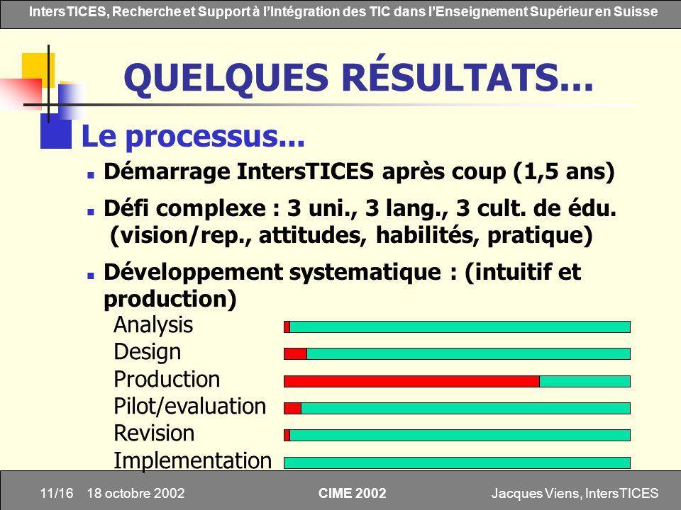 Jacques Viens, IntersTICES11/16 IntersTICES, Recherche et Support à lIntégration des TIC dans lEnseignement Supérieur en Suisse CIME 2002 18 octobre 2
