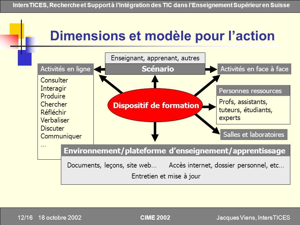 Jacques Viens, IntersTICES12/16 IntersTICES, Recherche et Support à lIntégration des TIC dans lEnseignement Supérieur en Suisse CIME 2002 18 octobre 2