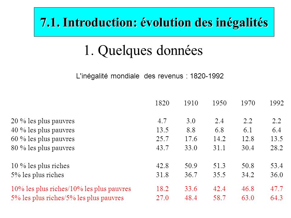 Chapitre 7: Evolution et mesures des inégalités et de la pauvreté Yves Flückiger Université de Genève DESS: Globalisation et régulation sociale