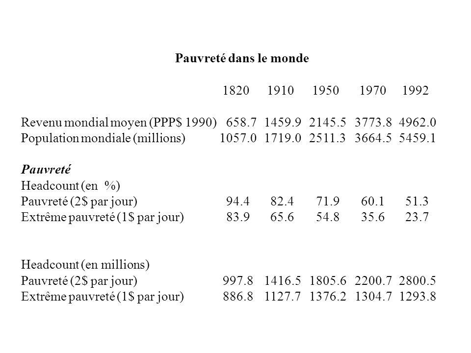 7.1. Introduction: évolution des inégalités 1. Quelques données 18201910195019701992 20 % les plus pauvres4.73.02.42.2 40 % les plus pauvres13.58.86.8