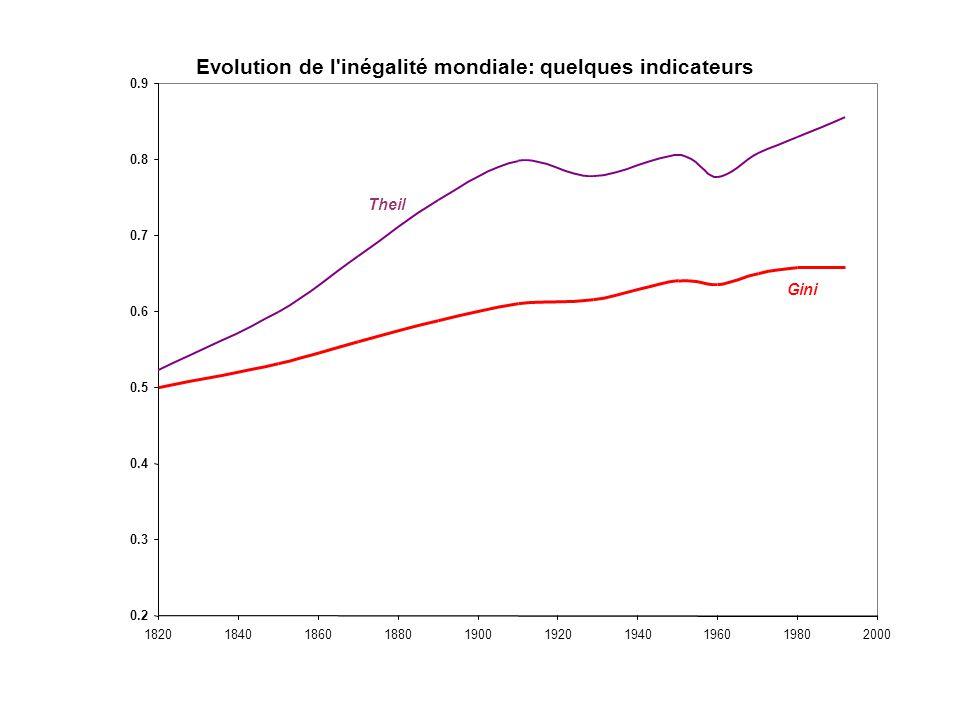 Pauvreté dans le monde 18201910195019701992 Revenu mondial moyen (PPP$ 1990) 658.71459.92145.53773.84962.0 Population mondiale (millions)1057.01719.02
