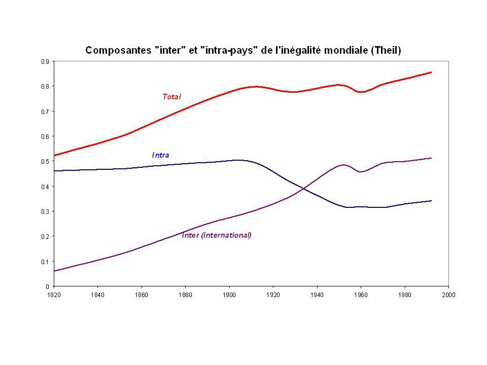 Evolution de l'inégalité mondiale: quelques indicateurs 0.2 0.3 0.4 0.5 0.6 0.7 0.8 0.9 1820184018601880190019201940196019802000 Gini Theil