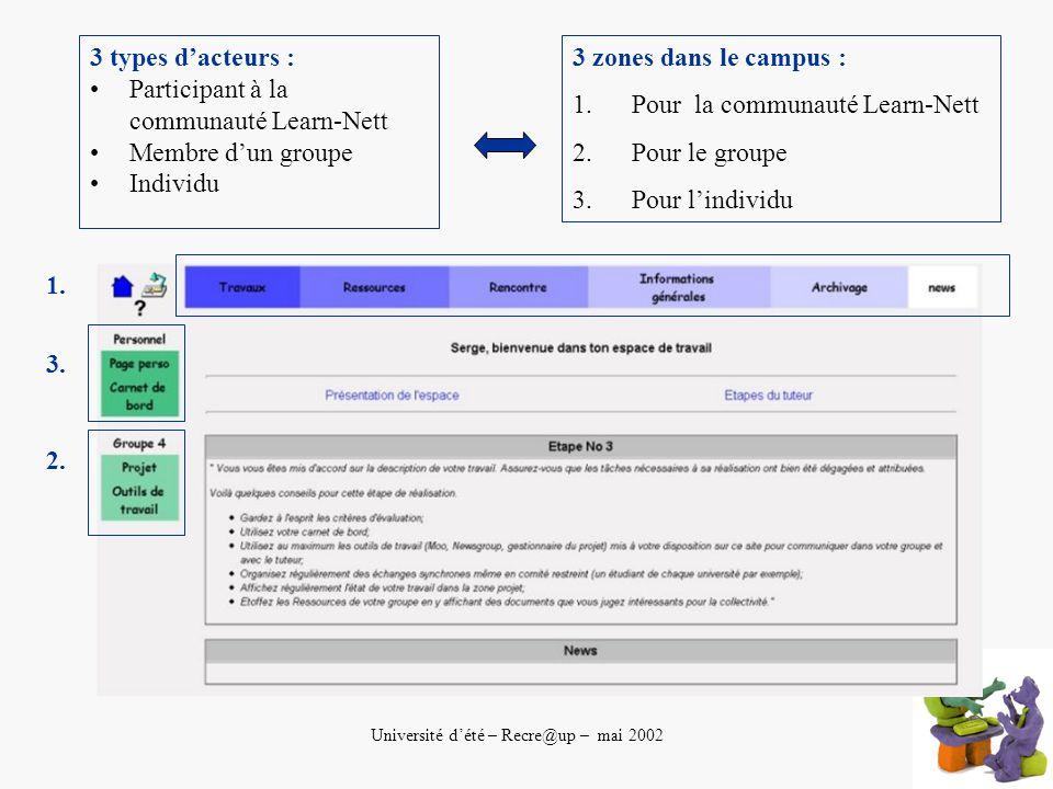 Université dété – Recre@up – mai 2002 3 types dacteurs : Participant à la communauté Learn-Nett Membre dun groupe Individu 3 zones dans le campus : 1.