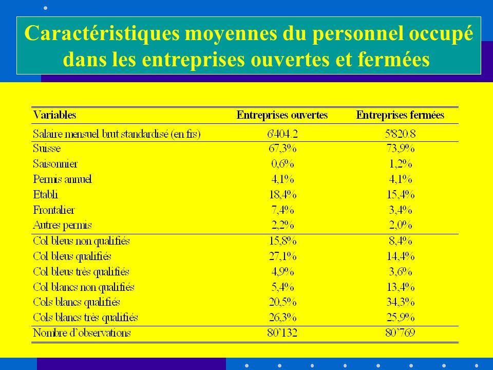 Caractéristiques moyennes du personnel occupé dans les entreprises ouvertes et fermées