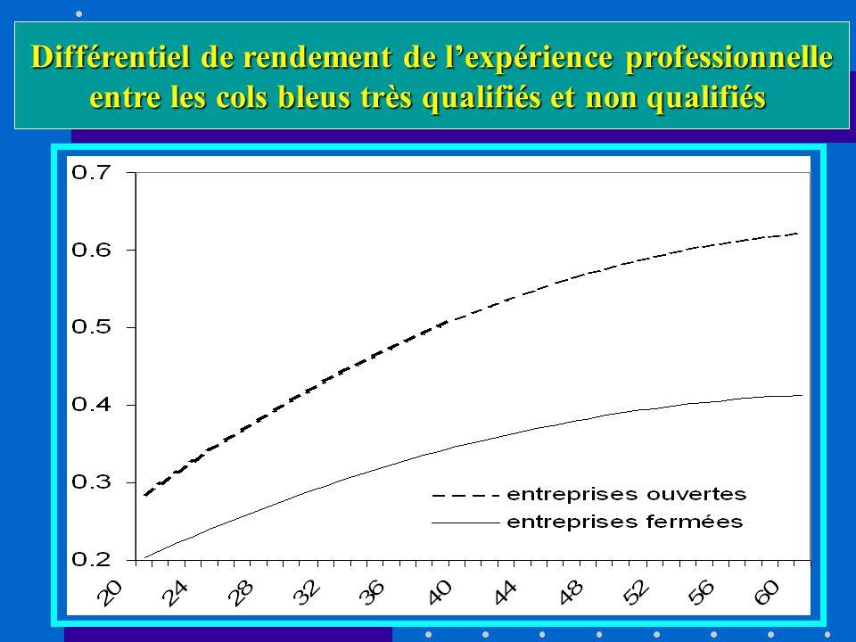 Différentiel de rendement de lexpérience professionnelle entre les cols bleus très qualifiés et non qualifiés