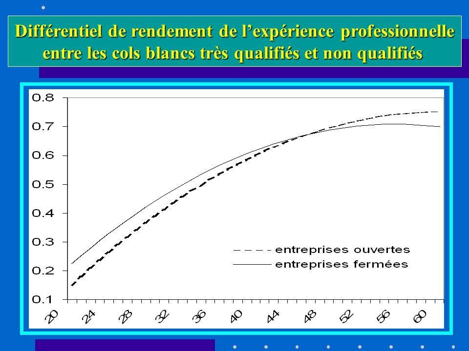 Différentiel de rendement de lexpérience professionnelle entre les cols blancs très qualifiés et non qualifiés
