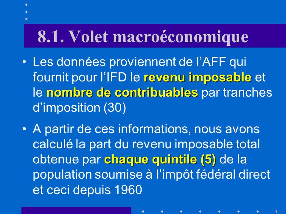 Introduction données individuelles des salaires données dentreprises 2Approche microéconomique basée sur des données individuelles des salaires mises