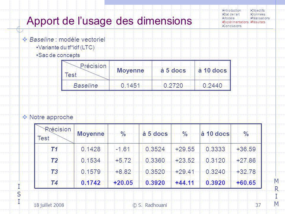 ISIISI MRIMMRIM 18 juillet 2008© S. Radhouani37 Apport de lusage des dimensions Précision Test Moyenneà 5 docsà 10 docs Baseline0.14510.27200.2440 % à