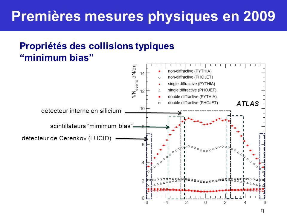 Premières mesures physiques en 2009 Fête de fin d'année, 200815 détecteur interne en silicium scintillateurs mimimum bias détecteur de Cerenkov (LUCID