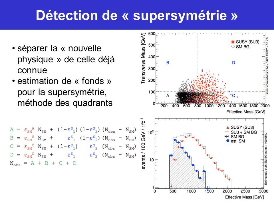 séparer la « nouvelle physique » de celle déjà connue estimation de « fonds » pour la supersymétrie, méthode des quadrants Détection de « supersymétri