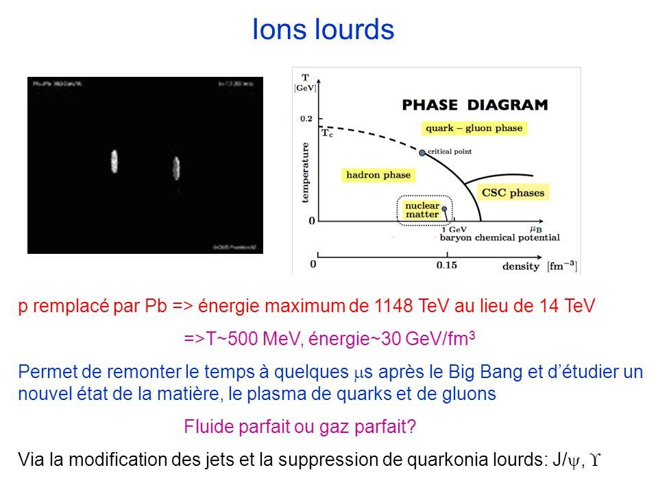 p remplacé par Pb => énergie maximum de 1148 TeV au lieu de 14 TeV =>T~500 MeV, énergie~30 GeV/fm 3 Permet de remonter le temps à quelques s après le Big Bang et détudier un nouvel état de la matière, le plasma de quarks et de gluons Fluide parfait ou gaz parfait.