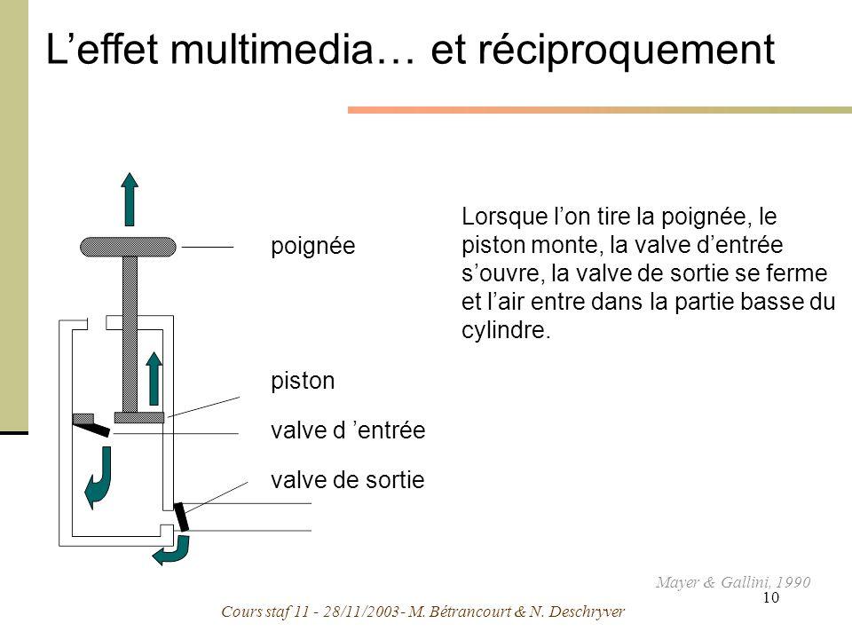 Cours staf 11 - 28/11/2003- M. Bétrancourt & N. Deschryver 10 Leffet multimedia… et réciproquement Lorsque lon tire la poignée, le piston monte, la va