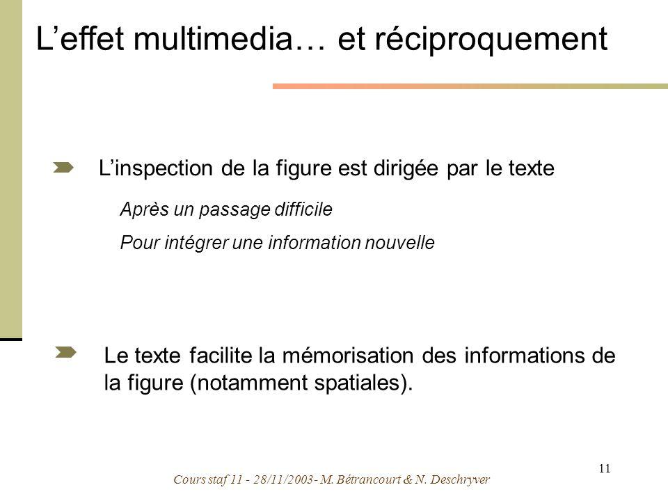 Cours staf 11 - 28/11/2003- M. Bétrancourt & N. Deschryver 11 Linspection de la figure est dirigée par le texte Le texte facilite la mémorisation des