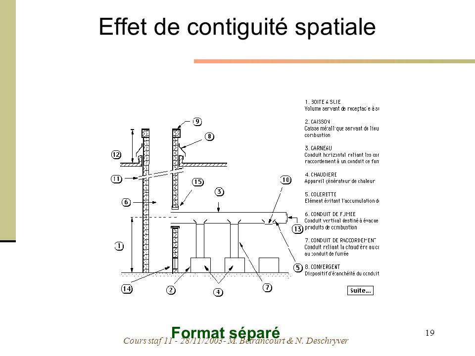 Cours staf 11 - 28/11/2003- M. Bétrancourt & N. Deschryver 19 Effet de contiguité spatiale Format séparé