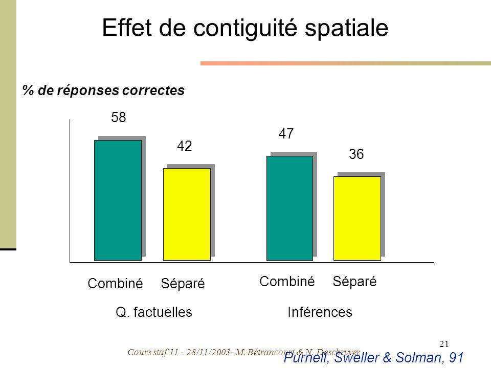 Cours staf 11 - 28/11/2003- M. Bétrancourt & N. Deschryver 21 % de réponses correctes Q. factuellesInférences 58 47 42 36 CombinéSéparé CombinéSéparé