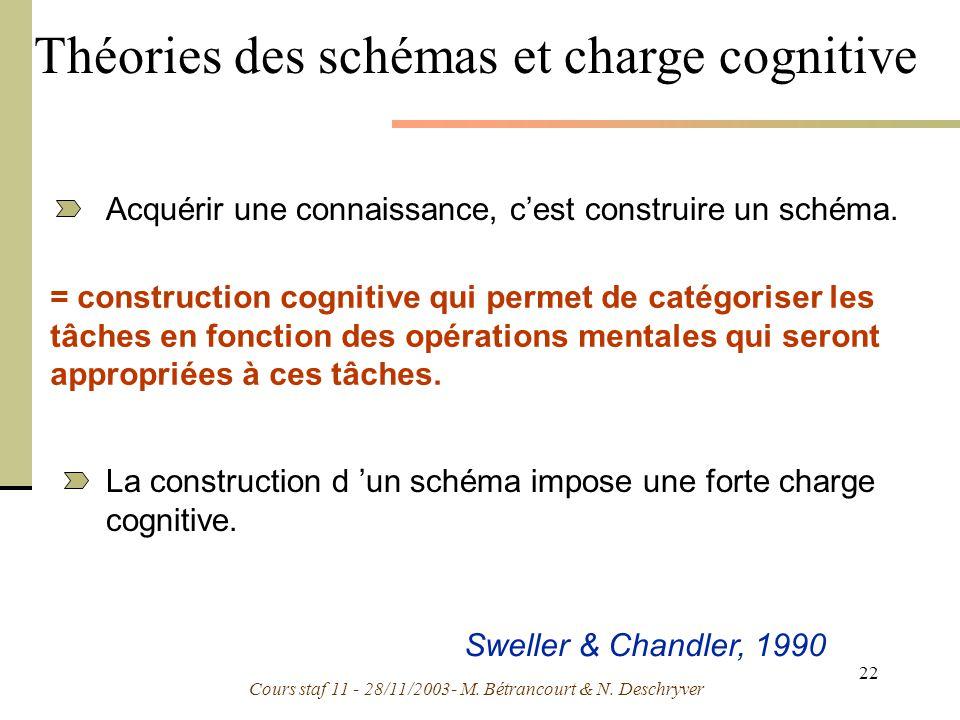 Cours staf 11 - 28/11/2003- M. Bétrancourt & N. Deschryver 22 Théories des schémas et charge cognitive = construction cognitive qui permet de catégori