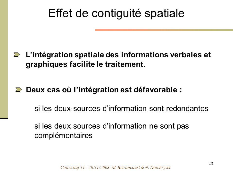Cours staf 11 - 28/11/2003- M. Bétrancourt & N. Deschryver 23 Effet de contiguité spatiale Deux cas où lintégration est défavorable : si les deux sour