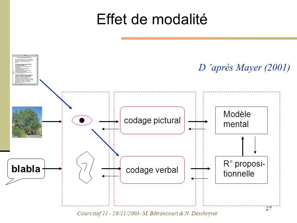 Cours staf 11 - 28/11/2003- M. Bétrancourt & N. Deschryver 27 Effet de modalité codage pictural codage verbal Modèle mental R° proposi- tionnelle blab