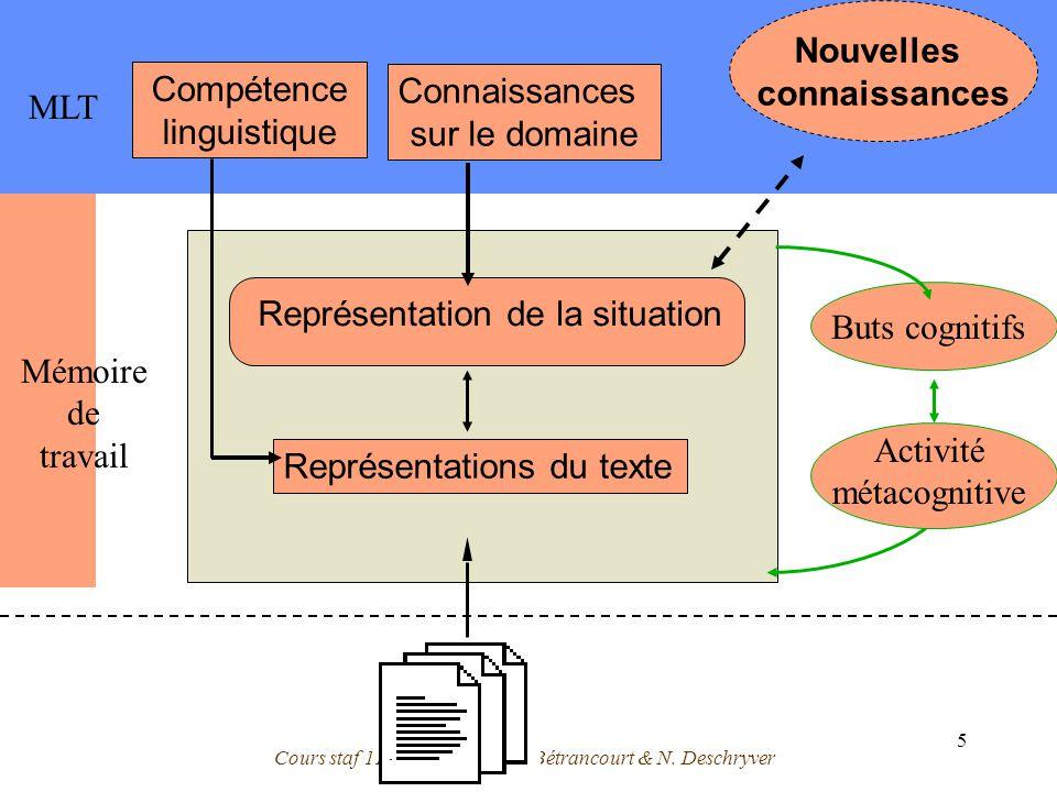 Cours staf 11 - 28/11/2003- M. Bétrancourt & N. Deschryver 5 Représentations du texte Mémoire de travail MLT Nouvelles connaissances Buts cognitifs Ac