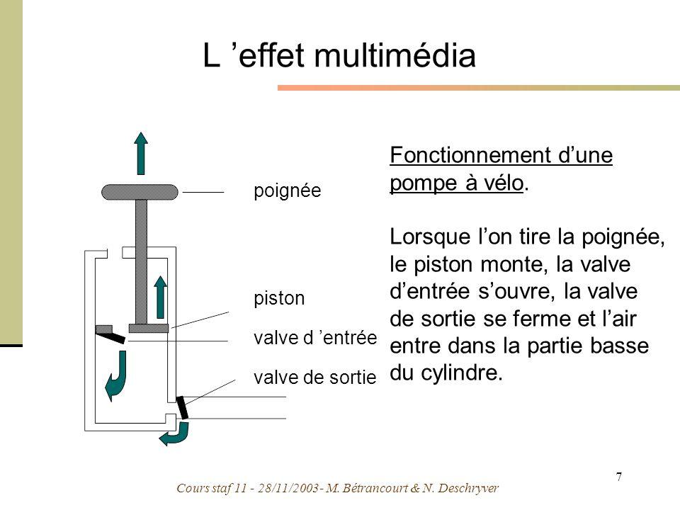 Cours staf 11 - 28/11/2003- M. Bétrancourt & N. Deschryver 7 poignée piston valve d entrée valve de sortie Fonctionnement dune pompe à vélo. Lorsque l