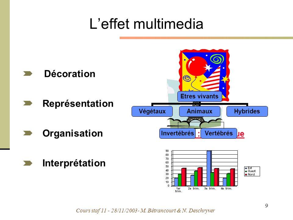Cours staf 11 - 28/11/2003- M. Bétrancourt & N. Deschryver 9 Leffet multimedia Organisation Représentation Interprétation Décoration Exemple : tectoni