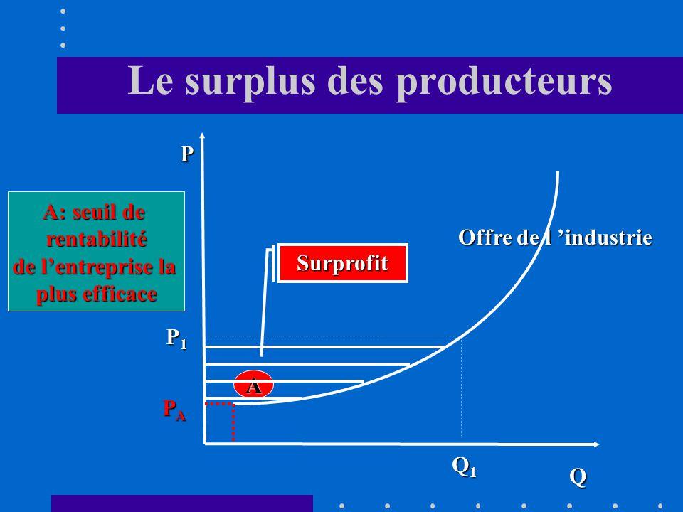 2.1. Lallocation optimale des ressources Loffre Loffre La fonction doffre permet également de mesurer le surplus (surprofit) des producteurs différenc