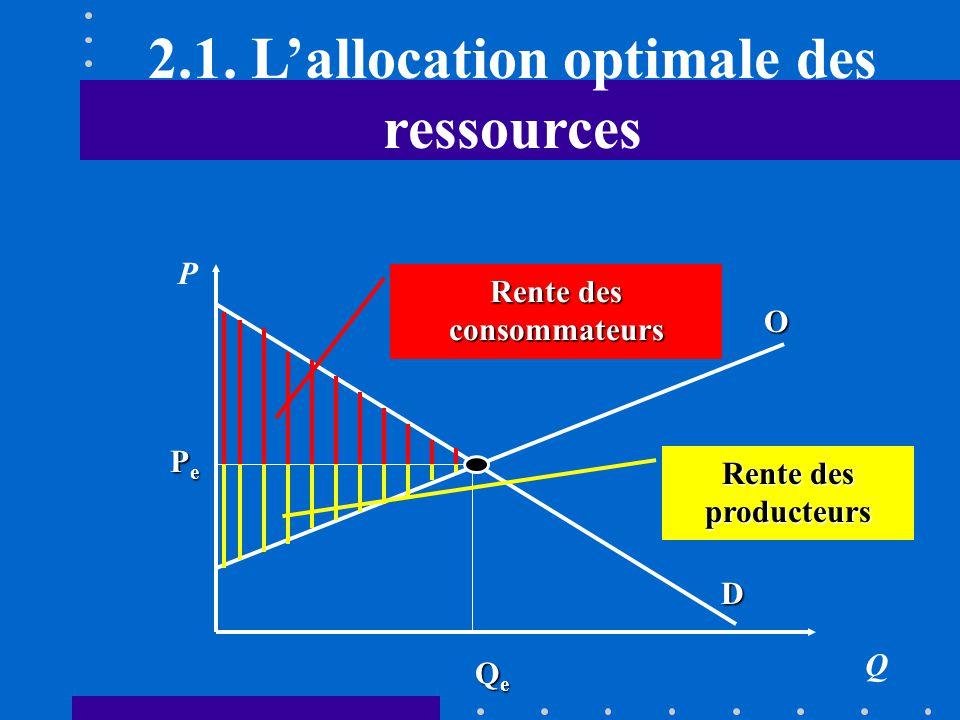 2.1. Lallocation optimale des ressources Léquilibre Léquilibre P e = Cm(Q e ) = Um(Q e )En dautres termes: P e = Cm(Q e ) = Um(Q e ) Si lon étend cett