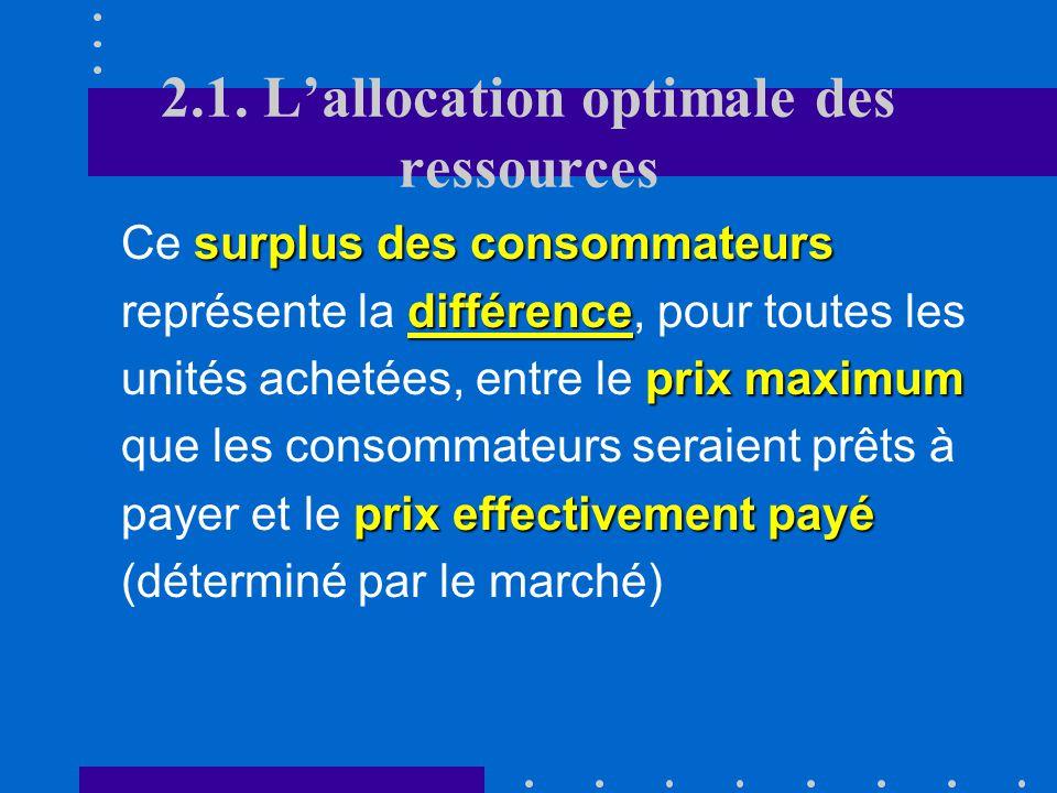2.1. Lallocation optimale des ressources P 1 = Um(Q 1 )Si le prix du marché sétablit à P 1 et que la quantité consommée sélève à Q 1, la fonction de d