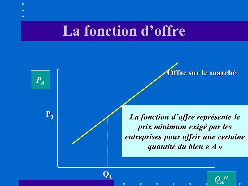 2.1. Lallocation optimale des ressources Loffre Loffre La fonction doffre indique le prix minimum exigé par les producteurs pour accepter de produire