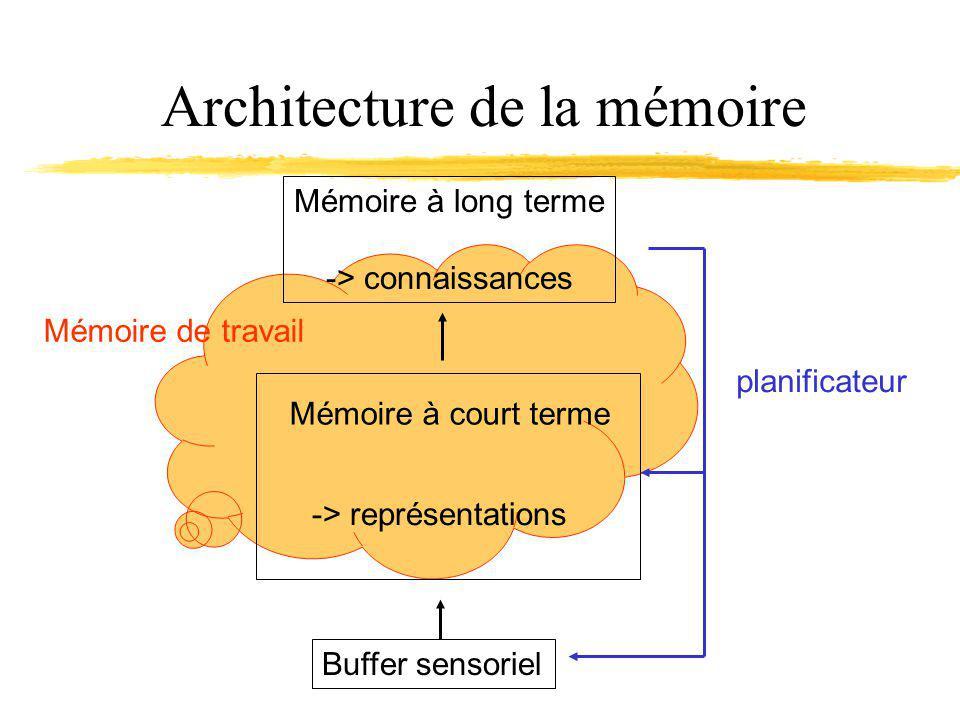 Architecture de la mémoire Buffer sensoriel Mémoire à court terme Mémoire à long terme -> connaissances planificateur -> représentations Mémoire de travail