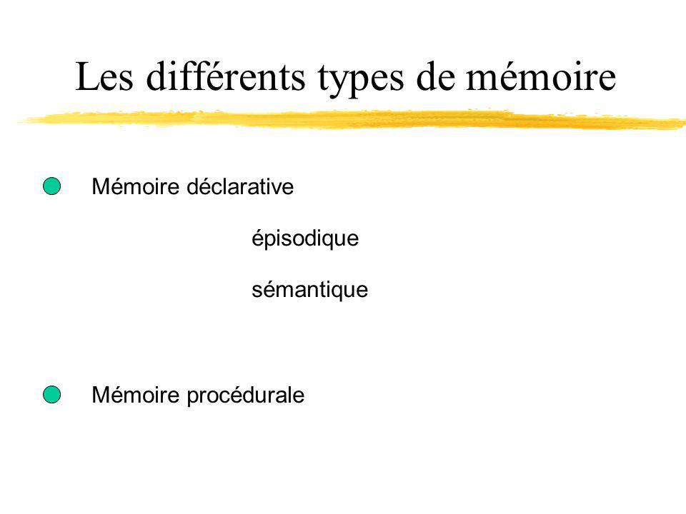 Les différents types de mémoire Mémoire déclarative épisodique sémantique Mémoire procédurale