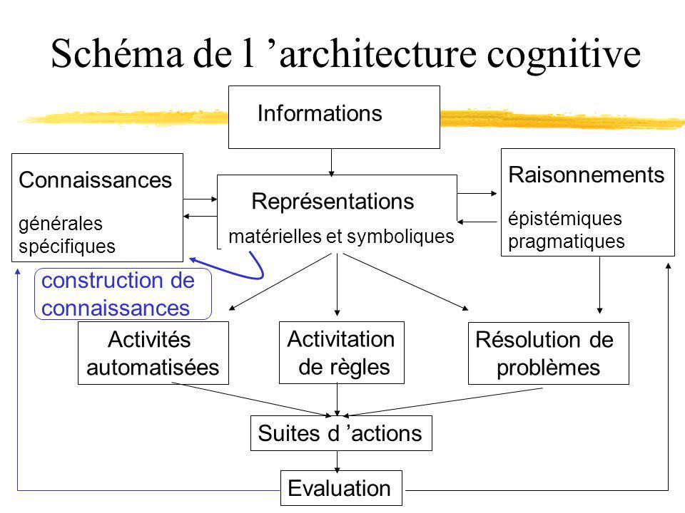 Schéma de l architecture cognitive Informations Représentations matérielles et symboliques Résolution de problèmes Activitation de règles Activités automatisées Connaissances générales spécifiques Raisonnements épistémiques pragmatiques Suites d actions Evaluation construction de connaissances