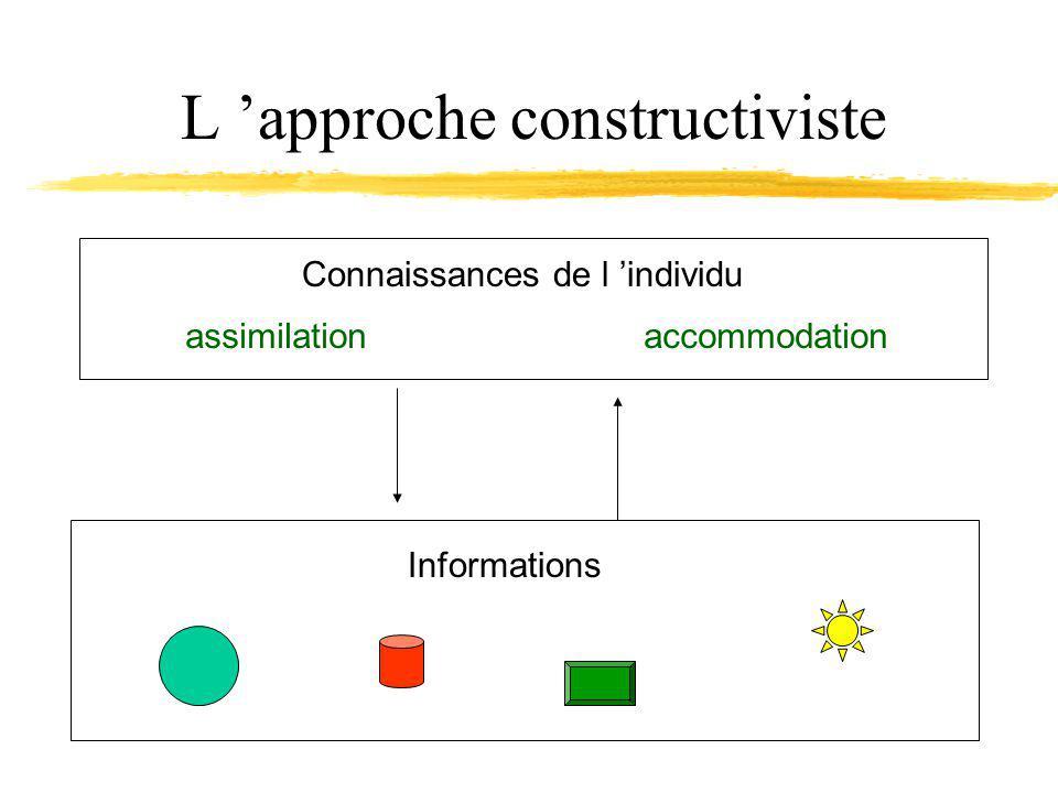 L approche constructiviste Connaissances de l individu Informations assimilationaccommodation