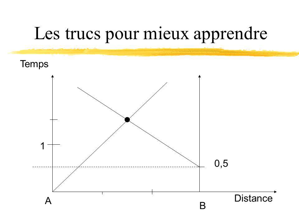 Les trucs pour mieux apprendre A B 1 Distance Temps 0,5