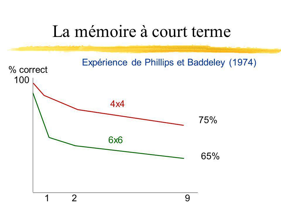 La mémoire à court terme Expérience de Phillips et Baddeley (1974) % correct 129 4x4 6x6 100 75% 65%