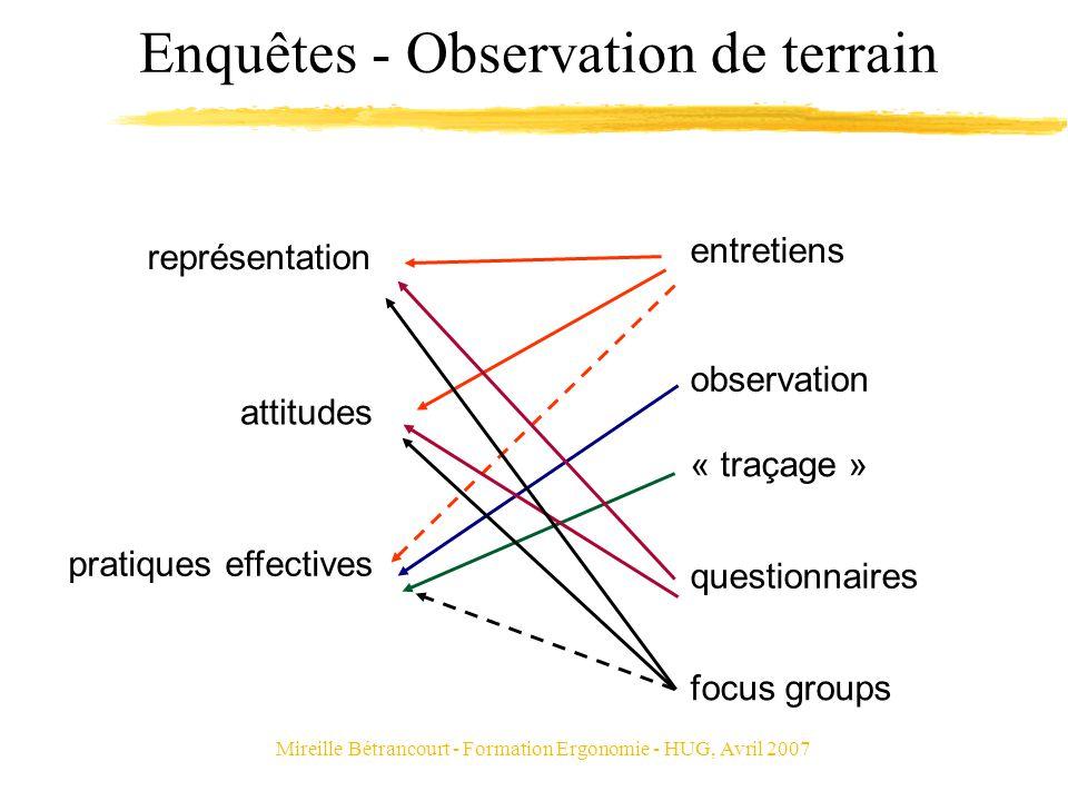 Mireille Bétrancourt - Formation Ergonomie - HUG, Avril 2007 Enquêtes - Observation de terrain représentation attitudes pratiques effectives observati